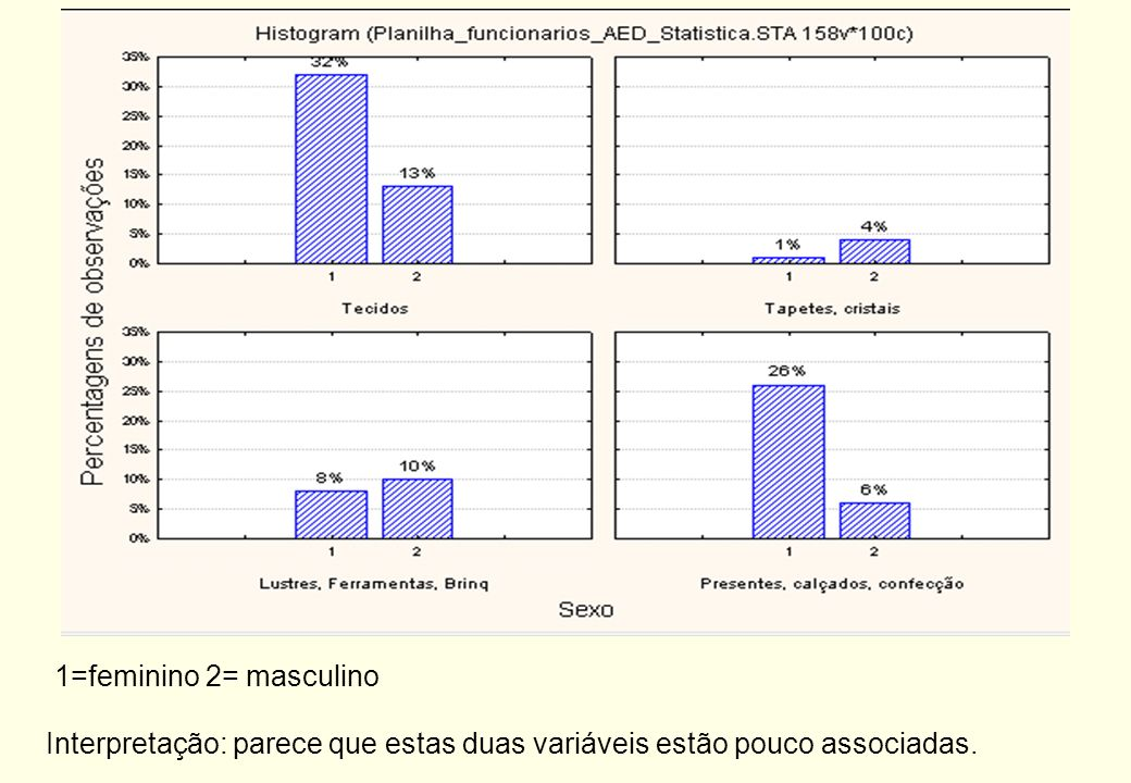 1=feminino 2= masculino Interpretação: parece que estas duas variáveis estão pouco associadas.