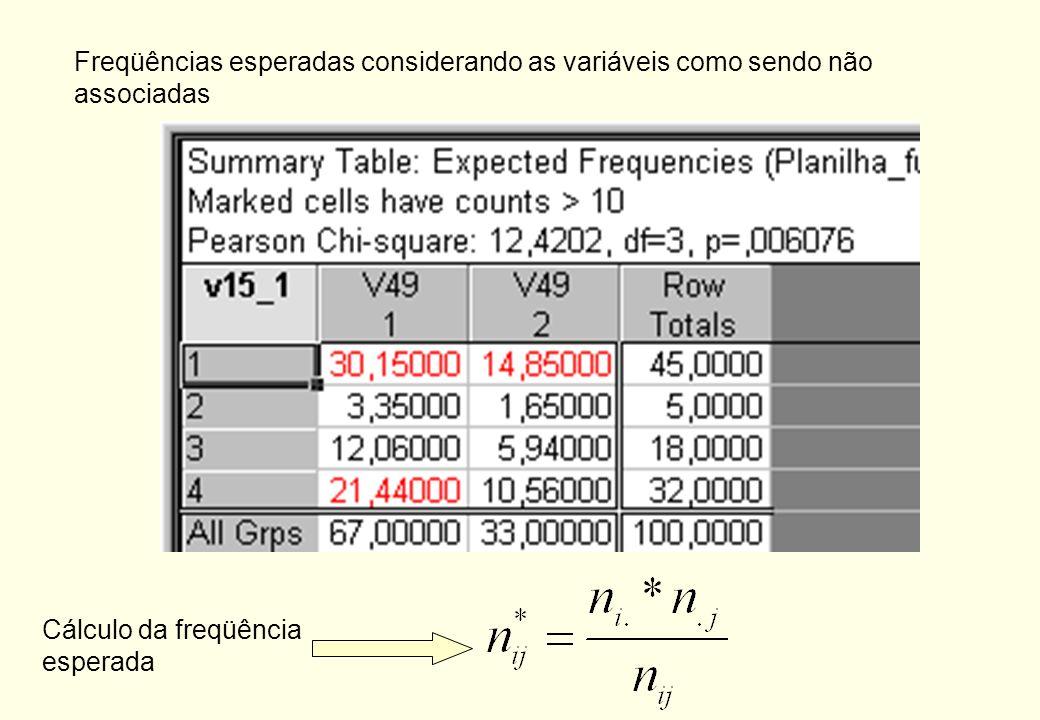 Freqüências esperadas considerando as variáveis como sendo não associadas