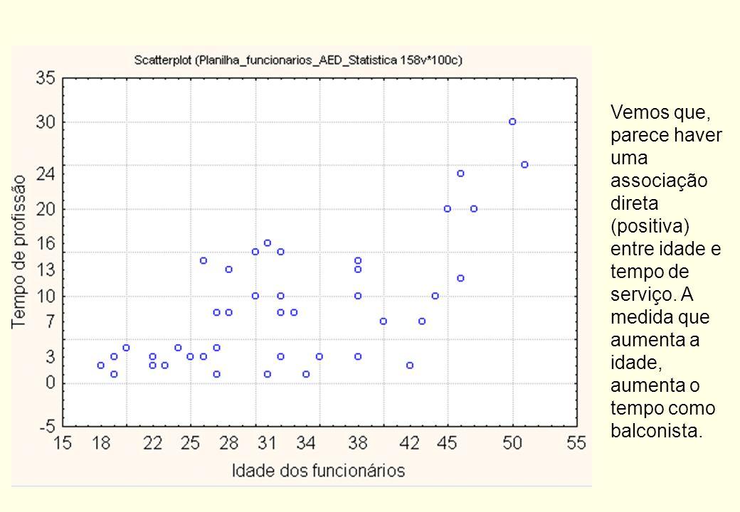 Vemos que, parece haver uma associação direta (positiva) entre idade e tempo de serviço.