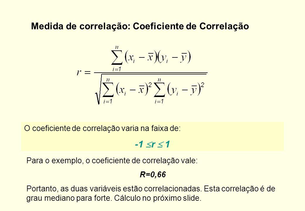 Medida de correlação: Coeficiente de Correlação
