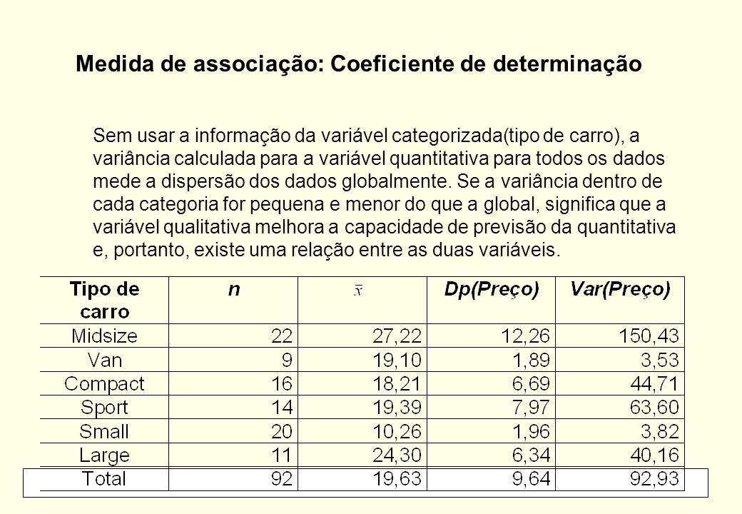 Medida de associação: Coeficiente de determinação