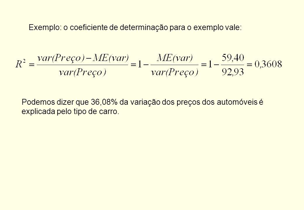 Exemplo: o coeficiente de determinação para o exemplo vale:
