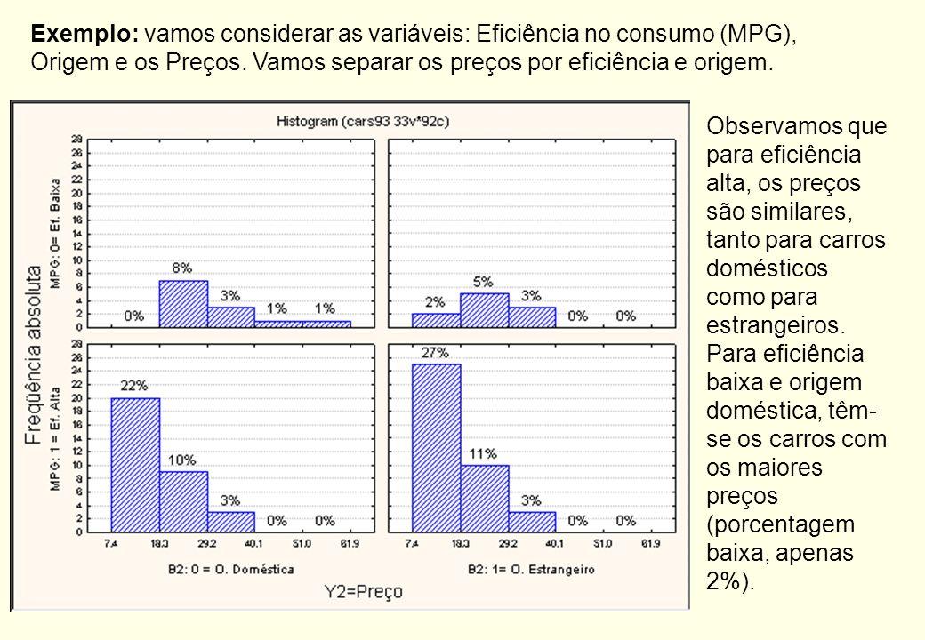Exemplo: vamos considerar as variáveis: Eficiência no consumo (MPG), Origem e os Preços. Vamos separar os preços por eficiência e origem.