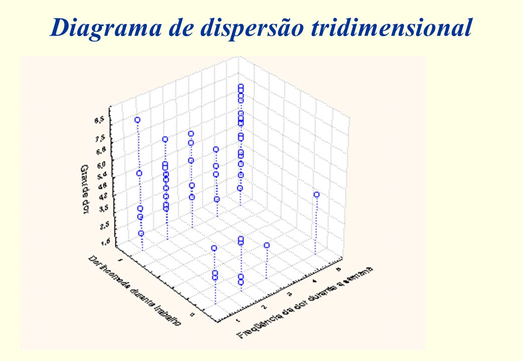 Diagrama de dispersão tridimensional