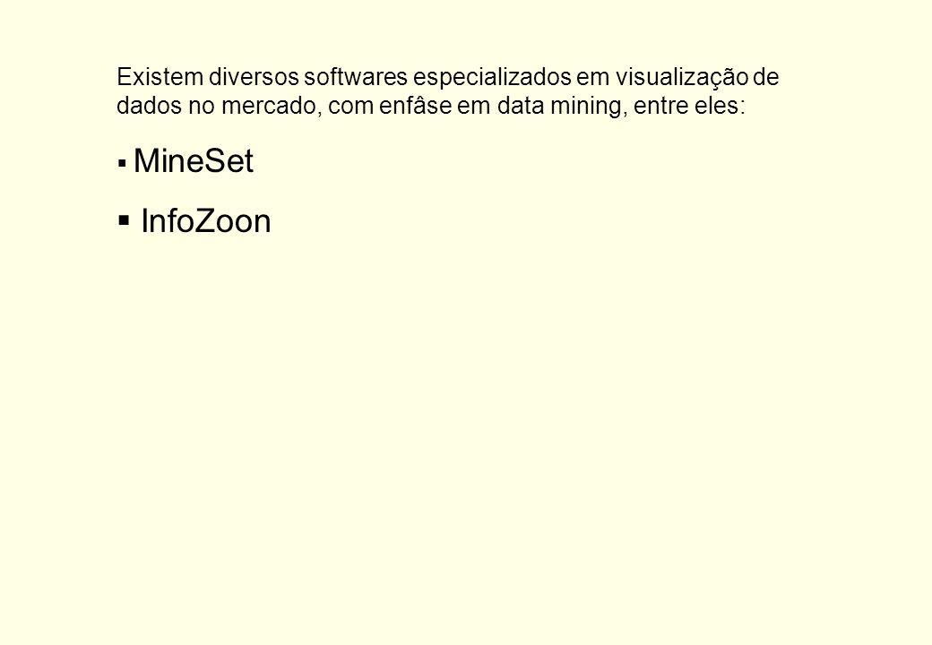 Existem diversos softwares especializados em visualização de dados no mercado, com enfâse em data mining, entre eles: