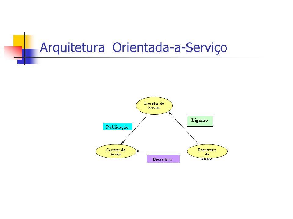 Arquitetura Orientada-a-Serviço