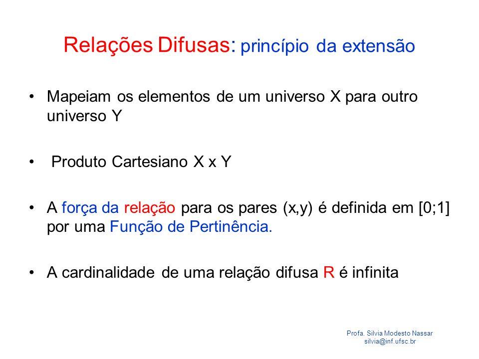 Relações Difusas: princípio da extensão