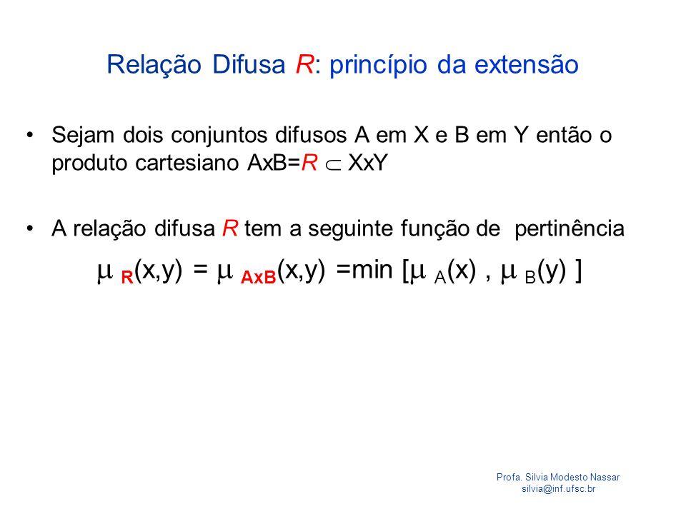Relação Difusa R: princípio da extensão