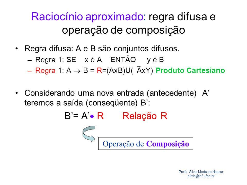 Raciocínio aproximado: regra difusa e operação de composição