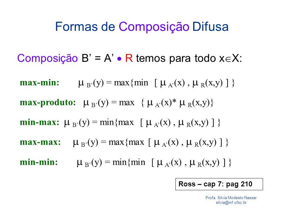 Formas de Composição Difusa