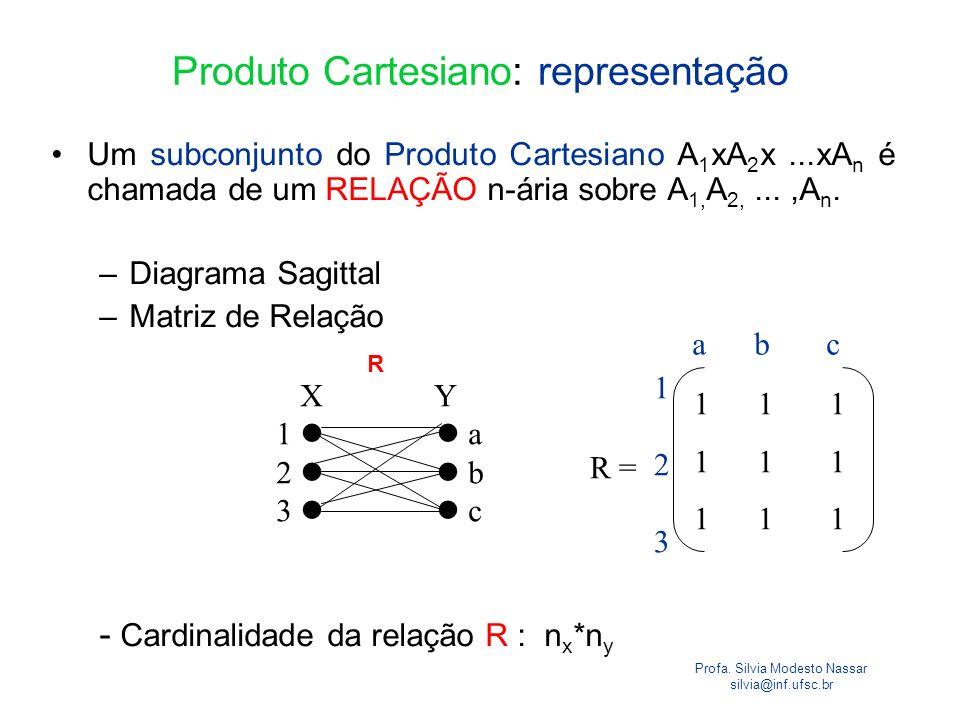Produto Cartesiano: representação
