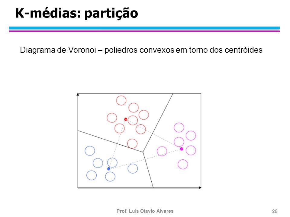 K-médias: partição Diagrama de Voronoi – poliedros convexos em torno dos centróides