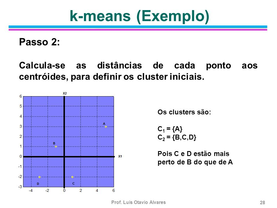 k-means (Exemplo) Passo 2: