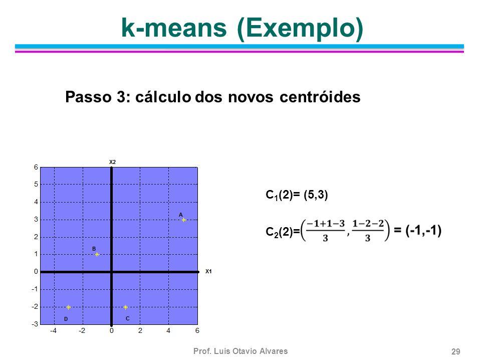 k-means (Exemplo) Passo 3: cálculo dos novos centróides C1(2)= (5,3)