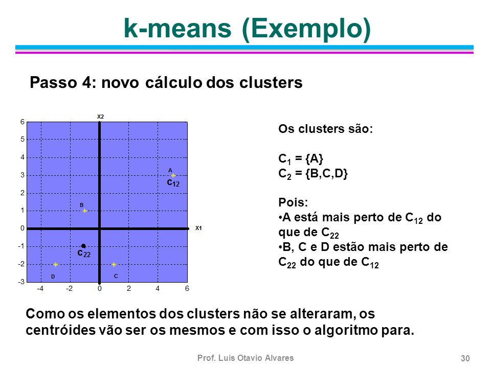 k-means (Exemplo) Passo 4: novo cálculo dos clusters