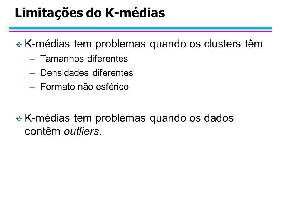 Limitações do K-médias