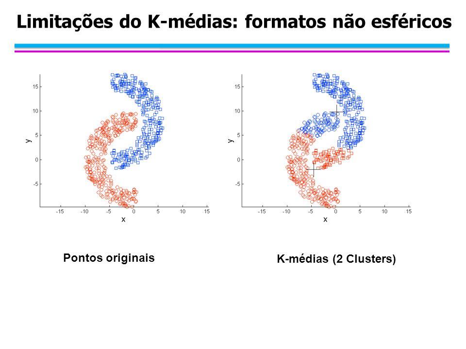 Limitações do K-médias: formatos não esféricos