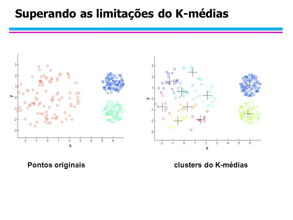 Superando as limitações do K-médias