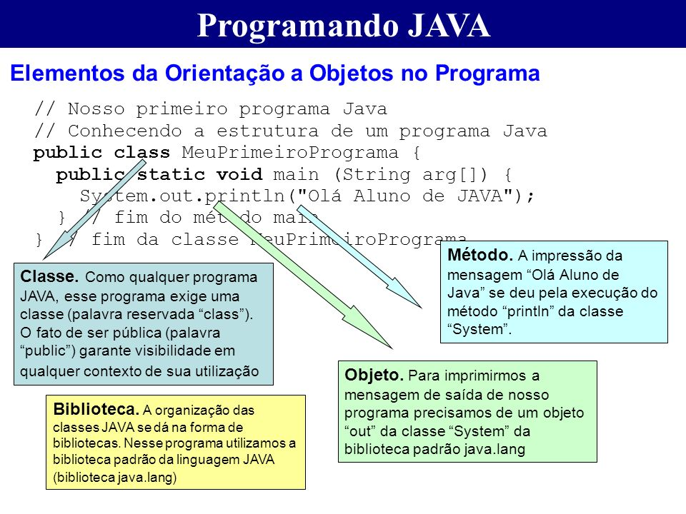 Programando JAVA Elementos da Orientação a Objetos no Programa