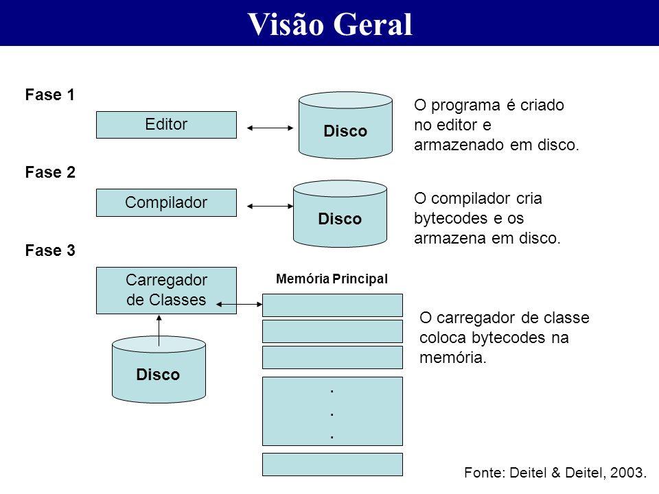Visão Geral Fase 1. Disco. O programa é criado no editor e armazenado em disco. Editor. Fase 2.