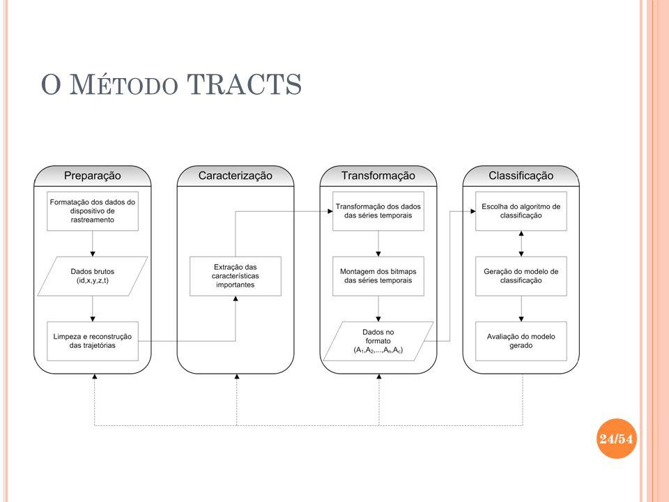 O Método TRACTS