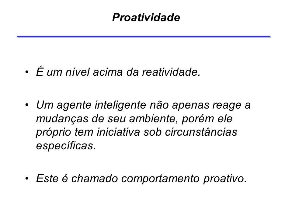 Proatividade É um nível acima da reatividade.