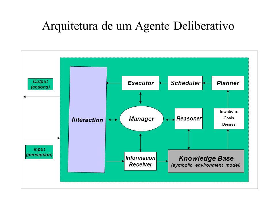 Arquitetura de um Agente Deliberativo