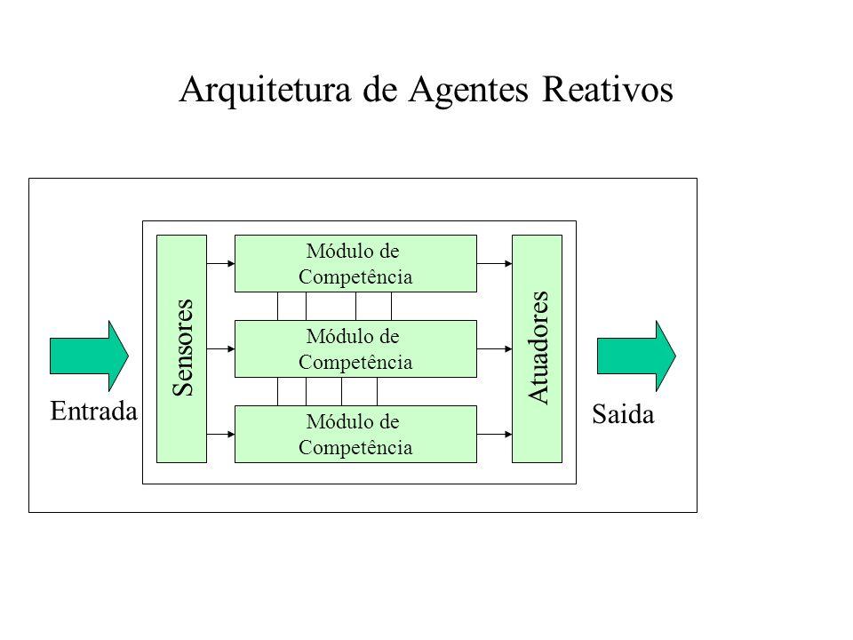 Arquitetura de Agentes Reativos
