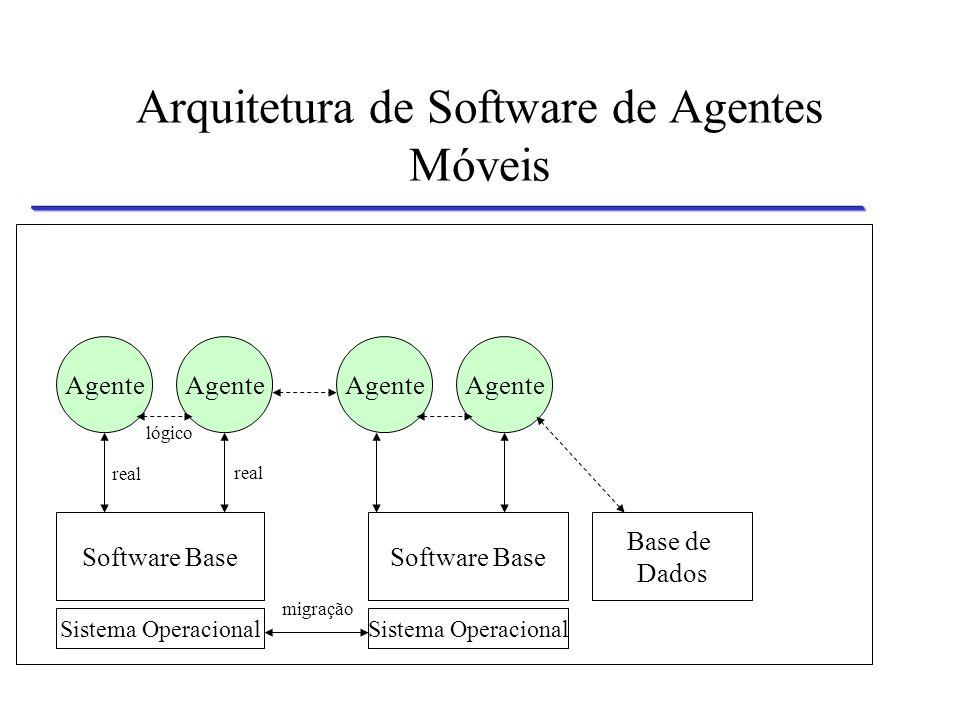 Arquitetura de Software de Agentes Móveis