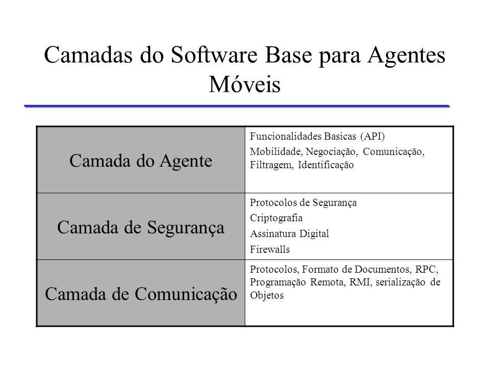 Camadas do Software Base para Agentes Móveis