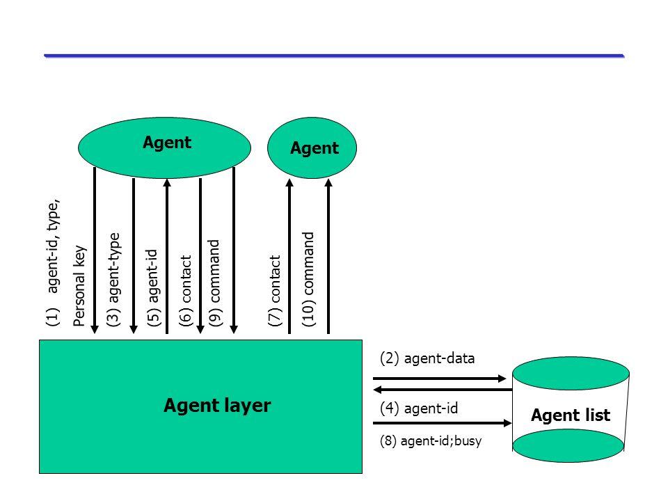 Agent layer Agent Agent Agent list agent-id, type, Personal key