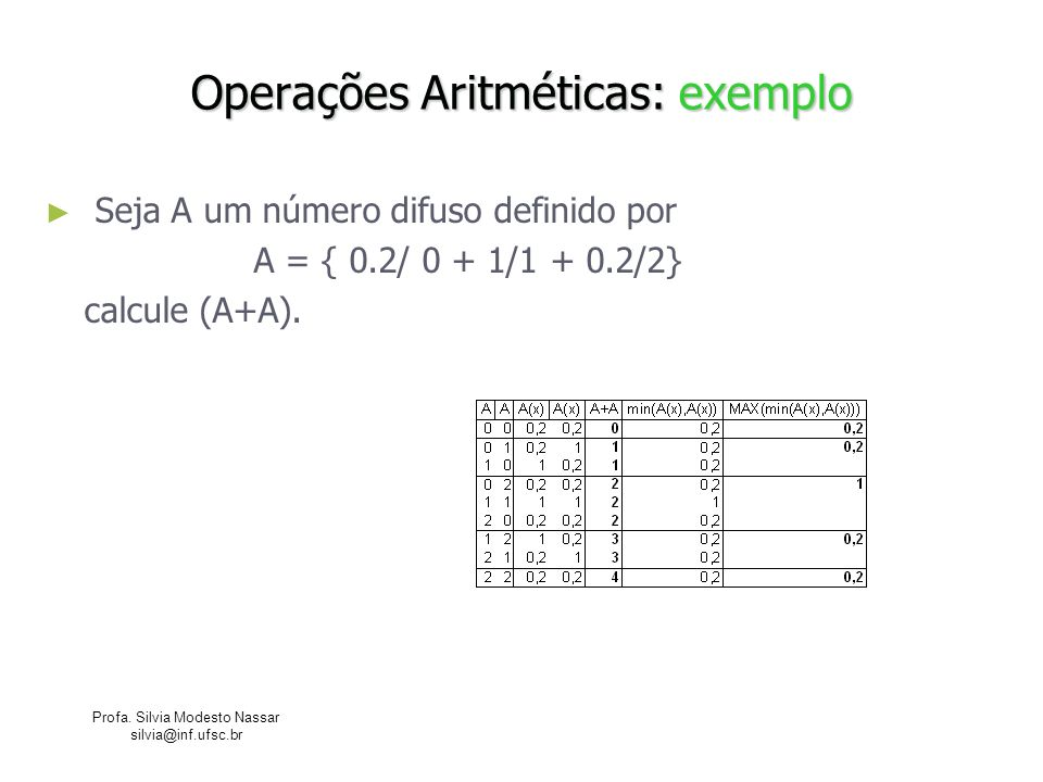 Operações Aritméticas: exemplo