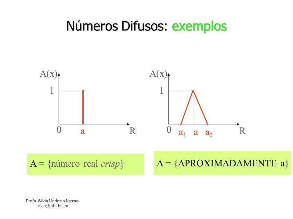 Números Difusos: exemplos
