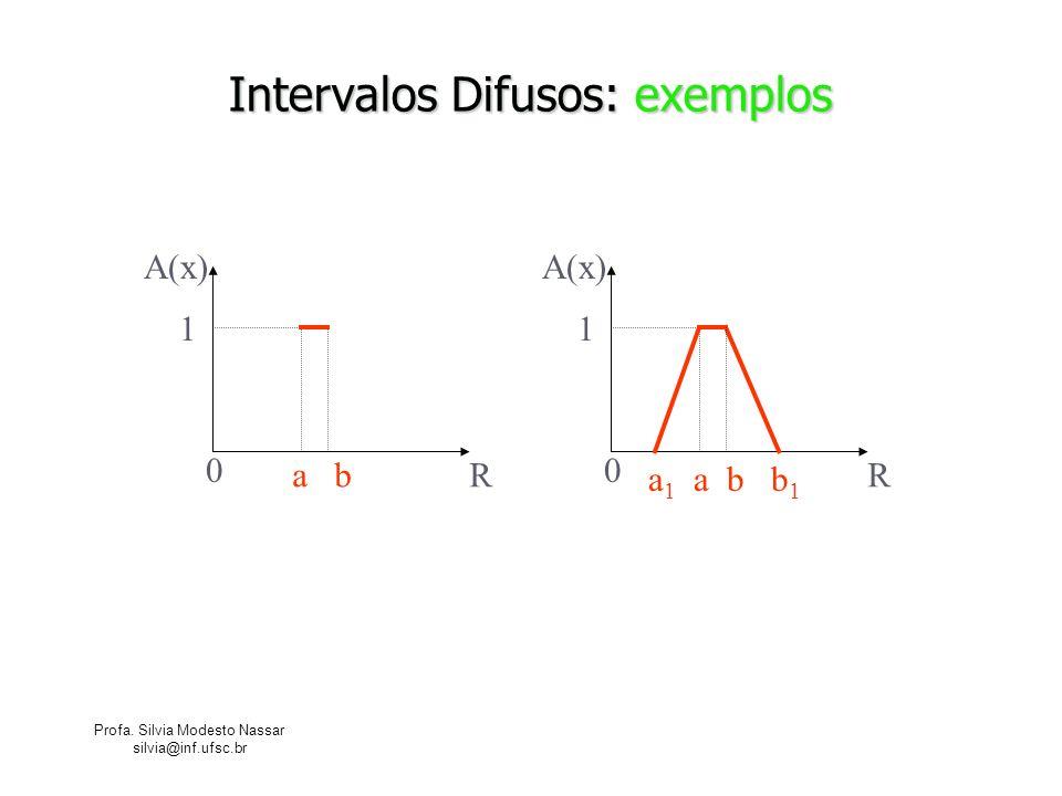 Intervalos Difusos: exemplos