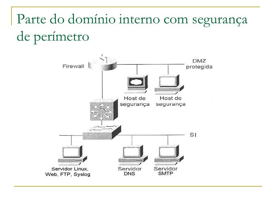 Parte do domínio interno com segurança de perímetro