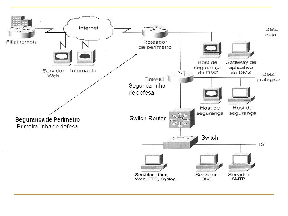 Switch-Router Segunda linha de defesa