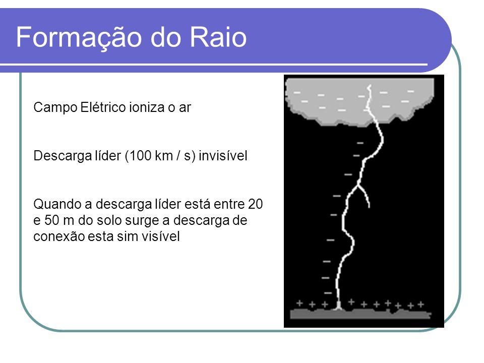Formação do Raio Campo Elétrico ioniza o ar