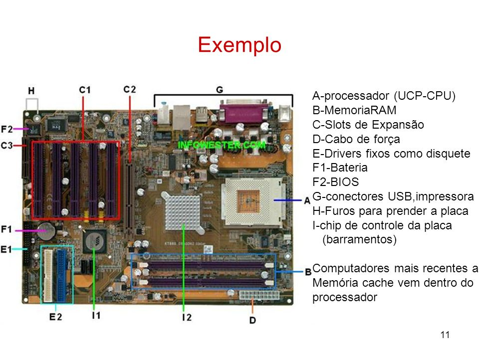 Exemplo A-processador (UCP-CPU) B-MemoriaRAM C-Slots de Expansão