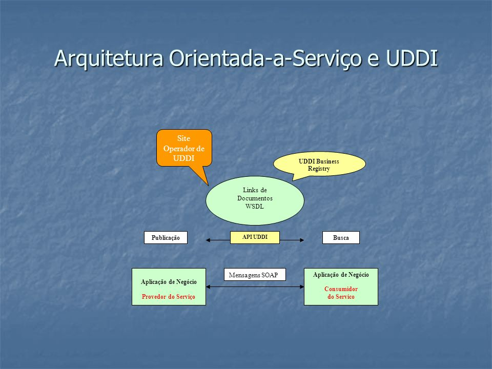 Arquitetura Orientada-a-Serviço e UDDI