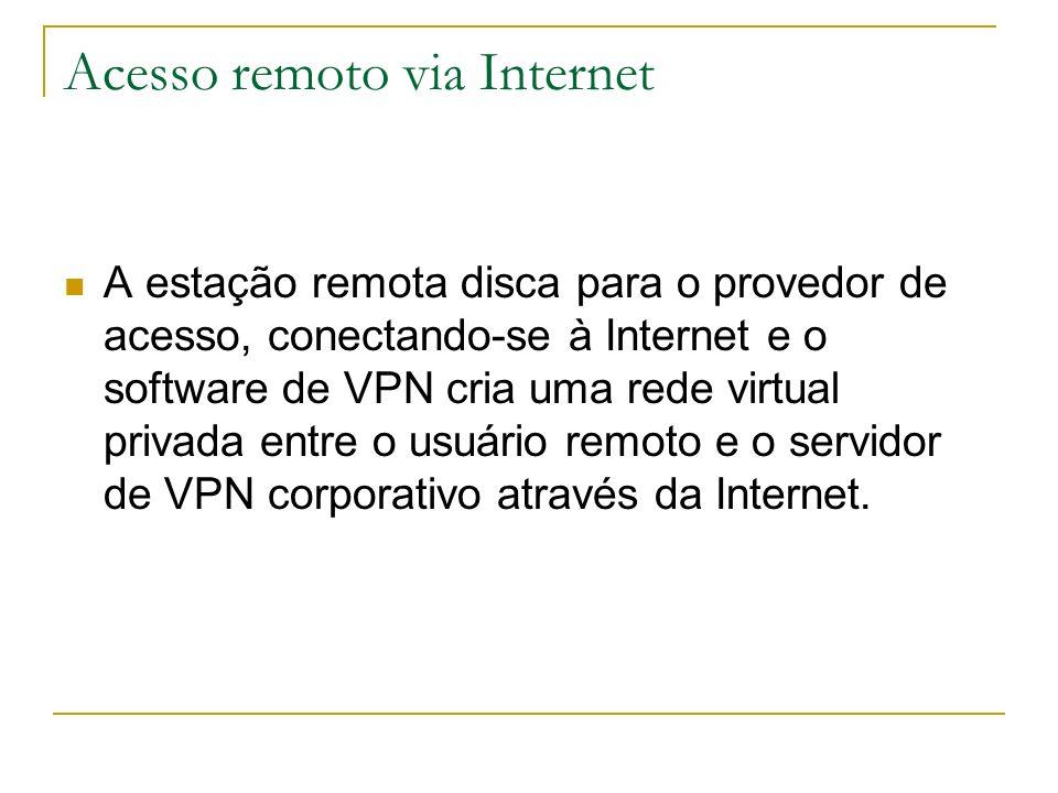 Acesso remoto via Internet