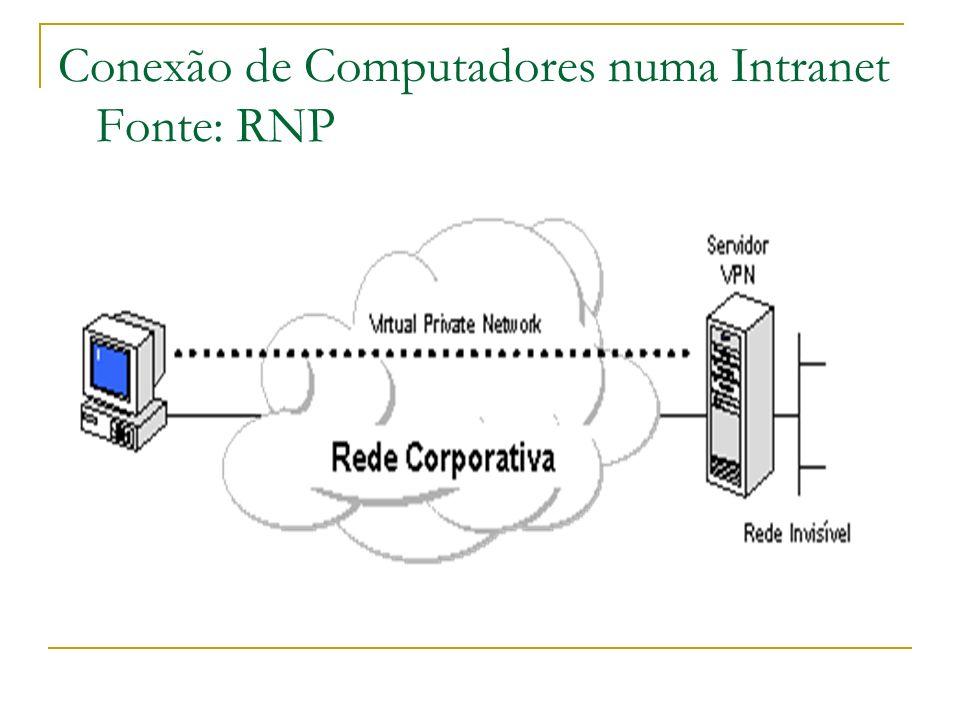 Conexão de Computadores numa Intranet Fonte: RNP