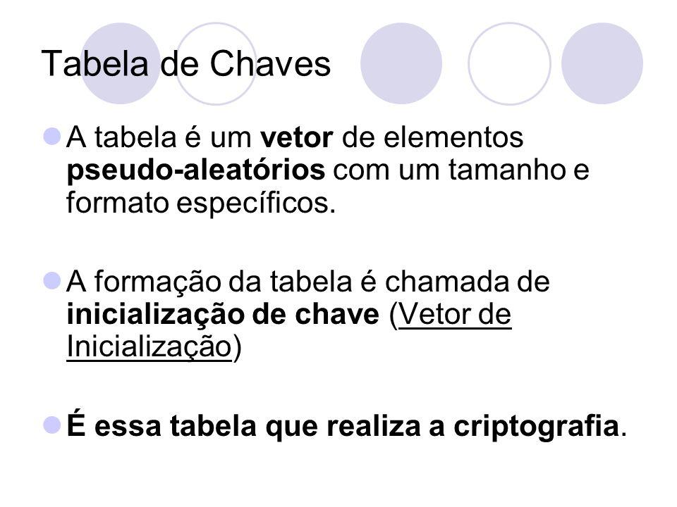 Tabela de Chaves A tabela é um vetor de elementos pseudo-aleatórios com um tamanho e formato específicos.