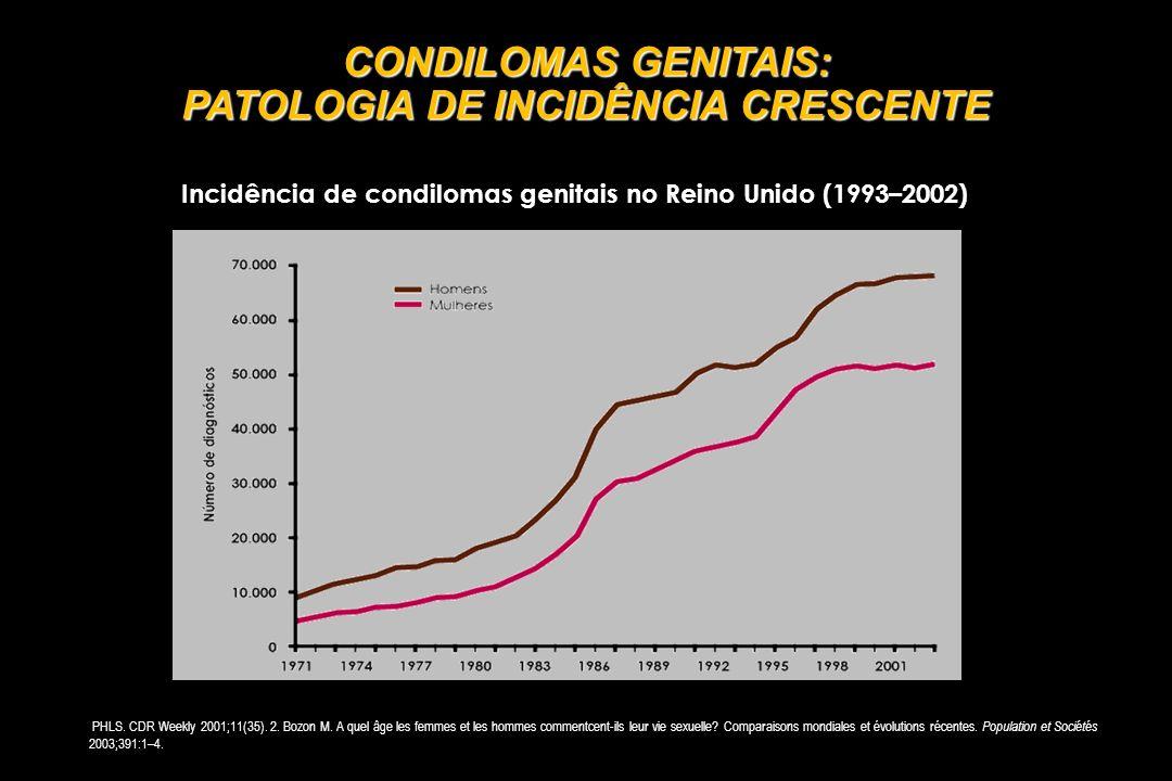 CONDILOMAS GENITAIS: PATOLOGIA DE INCIDÊNCIA CRESCENTE