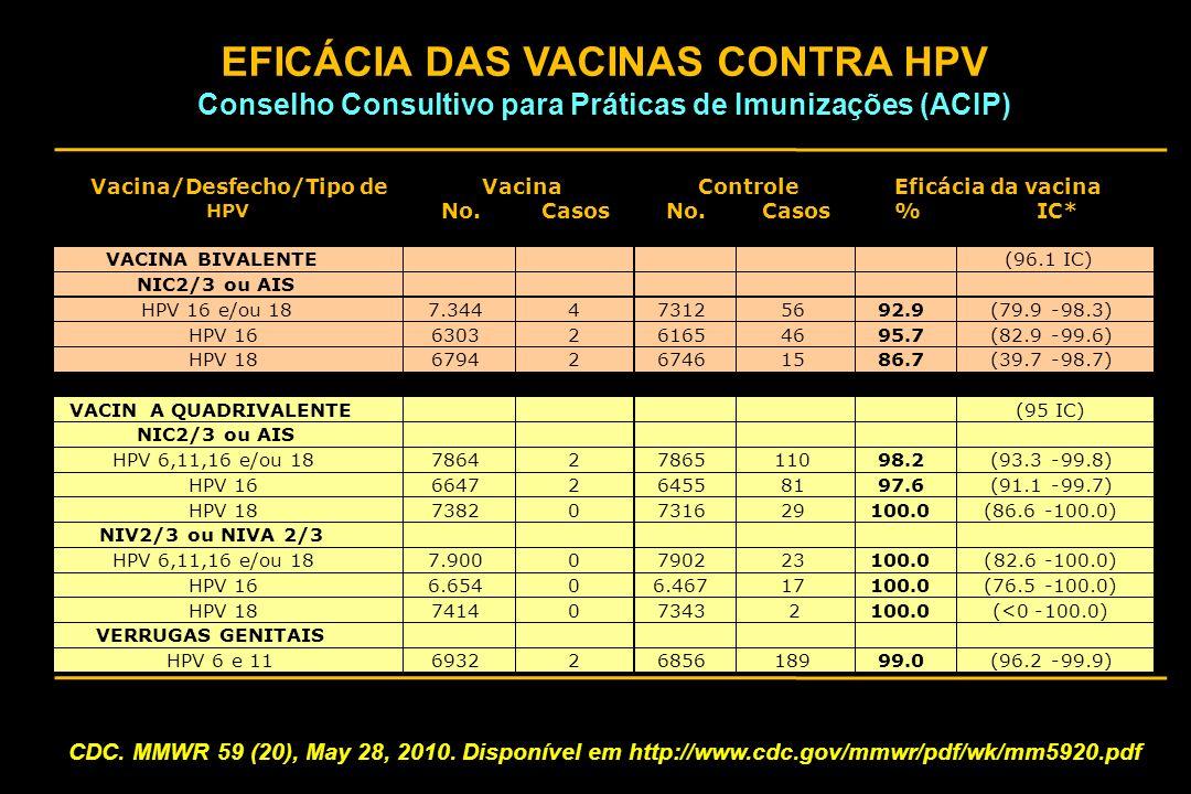 EFICÁCIA DAS VACINAS CONTRA HPV