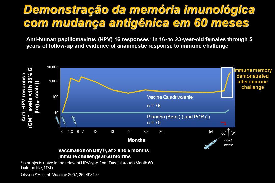 Demonstração da memória imunológica com mudança antigênica em 60 meses