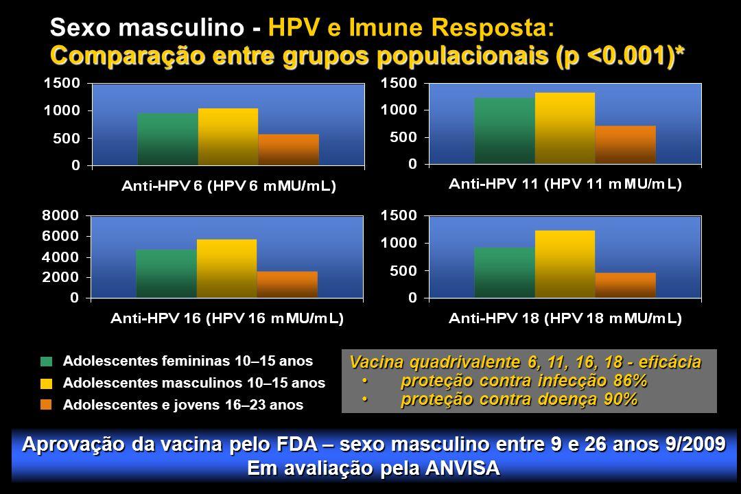 Sexo masculino - HPV e Imune Resposta: Comparação entre grupos populacionais (p <0.001)*