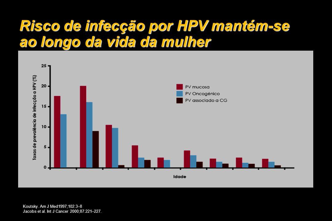 Risco de infecção por HPV mantém-se ao longo da vida da mulher