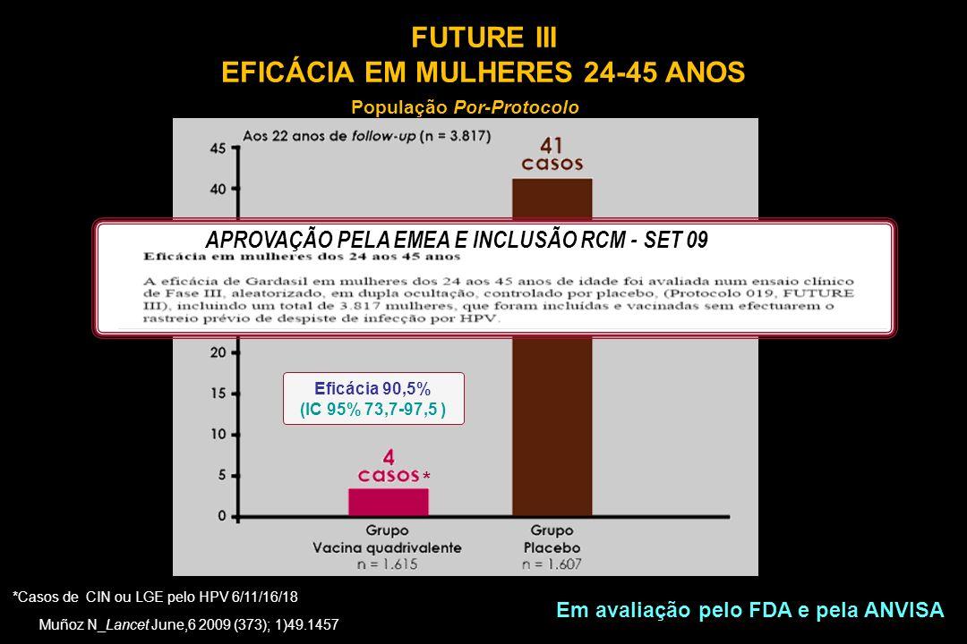 FUTURE III EFICÁCIA EM MULHERES 24-45 ANOS