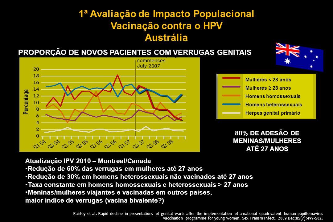 1ª Avaliação de Impacto Populacional Vacinação contra o HPV Austrália