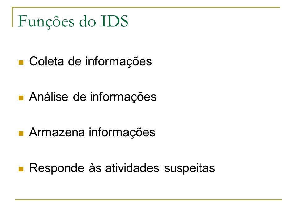 Funções do IDS Coleta de informações Análise de informações